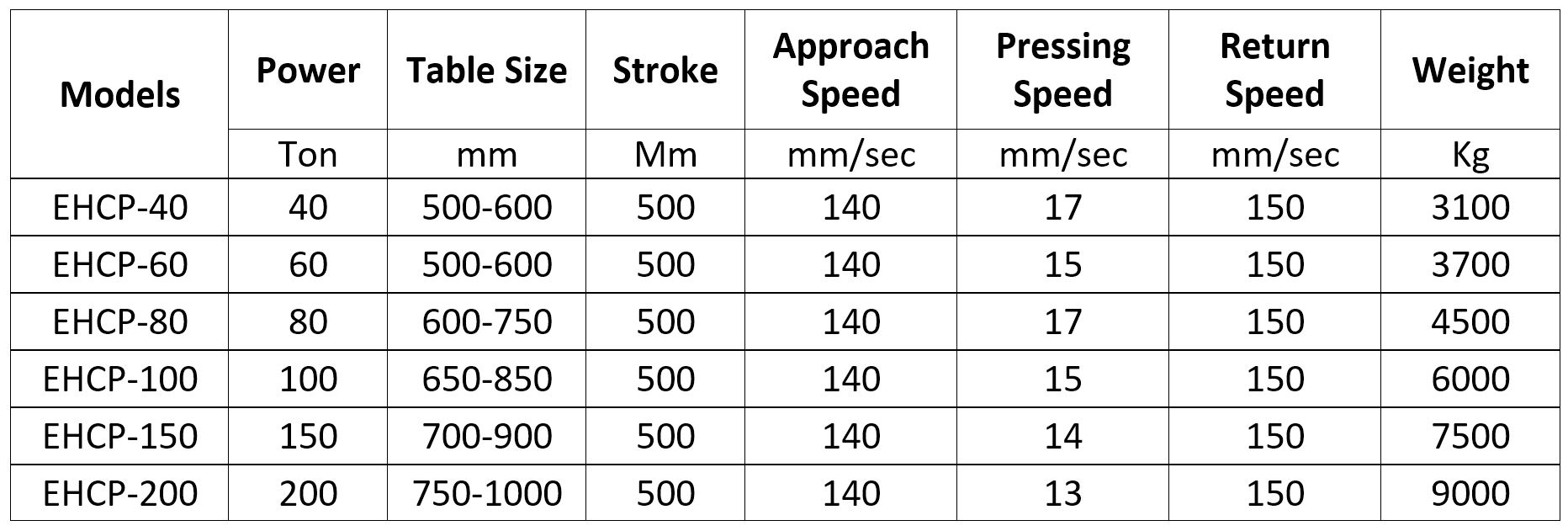 C Type Hydraulic Press models