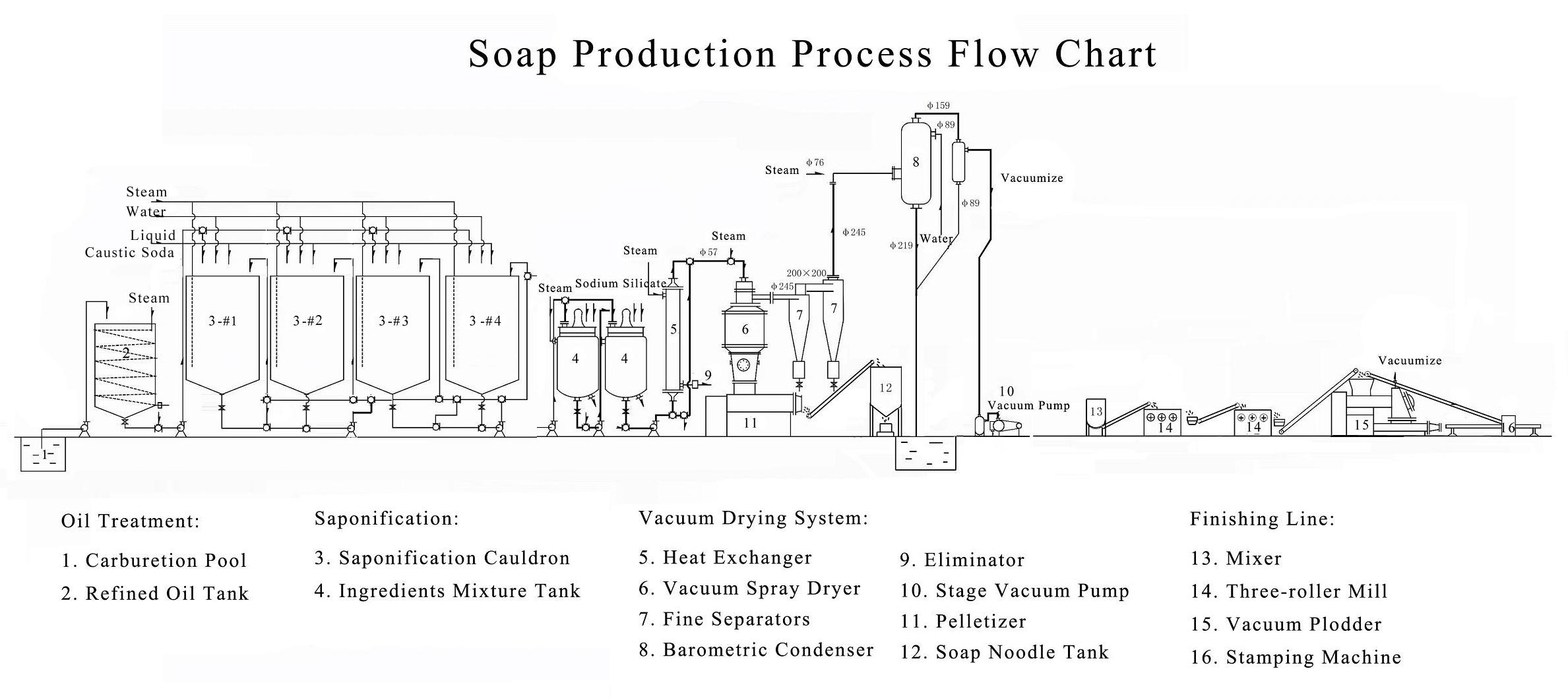 Soap Production Line Flowchart Layout drawing